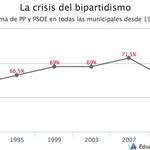 El ocaso del bipartidismo va a dejar paso a la #PrimaveraDelCambio gracias al empuje de la ciudadanía. http://t.co/EduPMTCge3 ahorapodemos