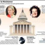 Entrée au #Panthéon mercredi de quatre grands résistants http://t.co/ydvVzXjzx1