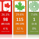 Latest @VoiceOfFranky poll (Ekos) puts the NDP 1st, but CPC still favorite to win most seats. http://t.co/PGJTJodNRK http://t.co/spDvBx76Z5