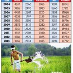 Congi Crooks under d leadership of their Dumb Prince&Evil Queen murdered thousands of farmers.. #PappuMisguideIndia http://t.co/o6hQsPuDKz
