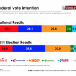 Lost in the excitement of NDP surge, is that @CanadianGreens support has doubled! #cdnpoli http://t.co/xj5x6eKIb7 http://t.co/QZZtS6RSYM