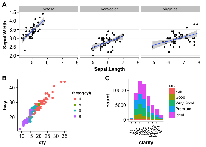 Finally, labeled multi-panel ggplot2 figures made easy http://t.co/vl1W1IsbG7 thanks @ClausWilke http://t.co/K62PTnZsrG