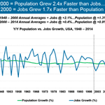 Before 2000, jobs grew 1.7x faster than population. Since 2000, population has grown 2.4x faster than jobs. #CodeCon http://t.co/Q3DpBOvurR