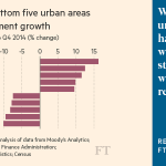 Free to read: almost a third of US cities have failed to return to pre-crisis levels of output http://t.co/CNTI6FMqHH http://t.co/d4O6D3XvKy
