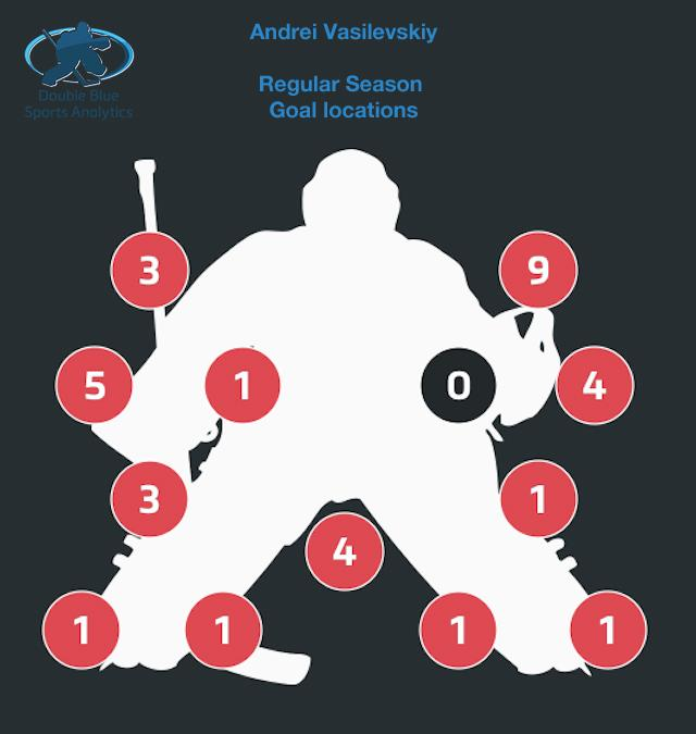 Vasilevsky goal chart for regular season. totally different from Bishop. Strong laterally, susceptible high off rush http://t.co/o4AbaZ8DZr