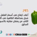 (96%) اعلى ارتفاع في سعر الفلفل الحلو سجل بمحافظة الظاهرة . #عمان #أسعار_المواد_الغذائية http://t.co/tZO0m0KRfc