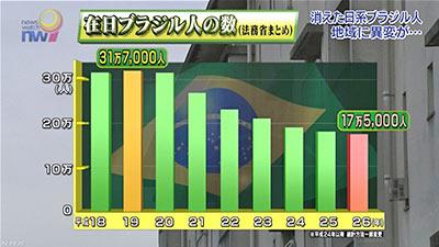 消えた日系ブラジル人 NHK http://t.co/b49bk3VB8B 単純労働系の外国労働者にもすでに見放されつつある日本⇒給与低い+円安+キャリアの将来性がない+経済収縮。上から目線で移民を許容すべきかとか議論してる場合? http://t.co/F1GNttkirO
