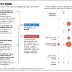¿Qué sucede si los griegos votan Sí, ¿qué sucede si es No?: http://t.co/VuMNglfshQ http://t.co/lWPWEKoDzb