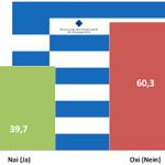 Nach Auszählung der ersten 20% steht es 60% zu 40% für #OXI #Greferendum @welt #Liveticker :http://t.co/VYpq1sC0J4 http://t.co/liGZDyHJ2O