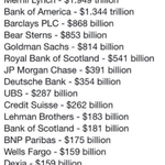 Compare $370 billion needed to wipe out #Greeces debt with bailouts given to the banks: http://t.co/iSsO2poQqe via @fr_citoyen #austerity