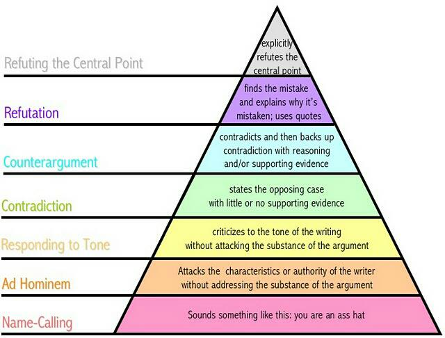 The pyramid of Internet debate: http://t.co/DTk2SpnKpe