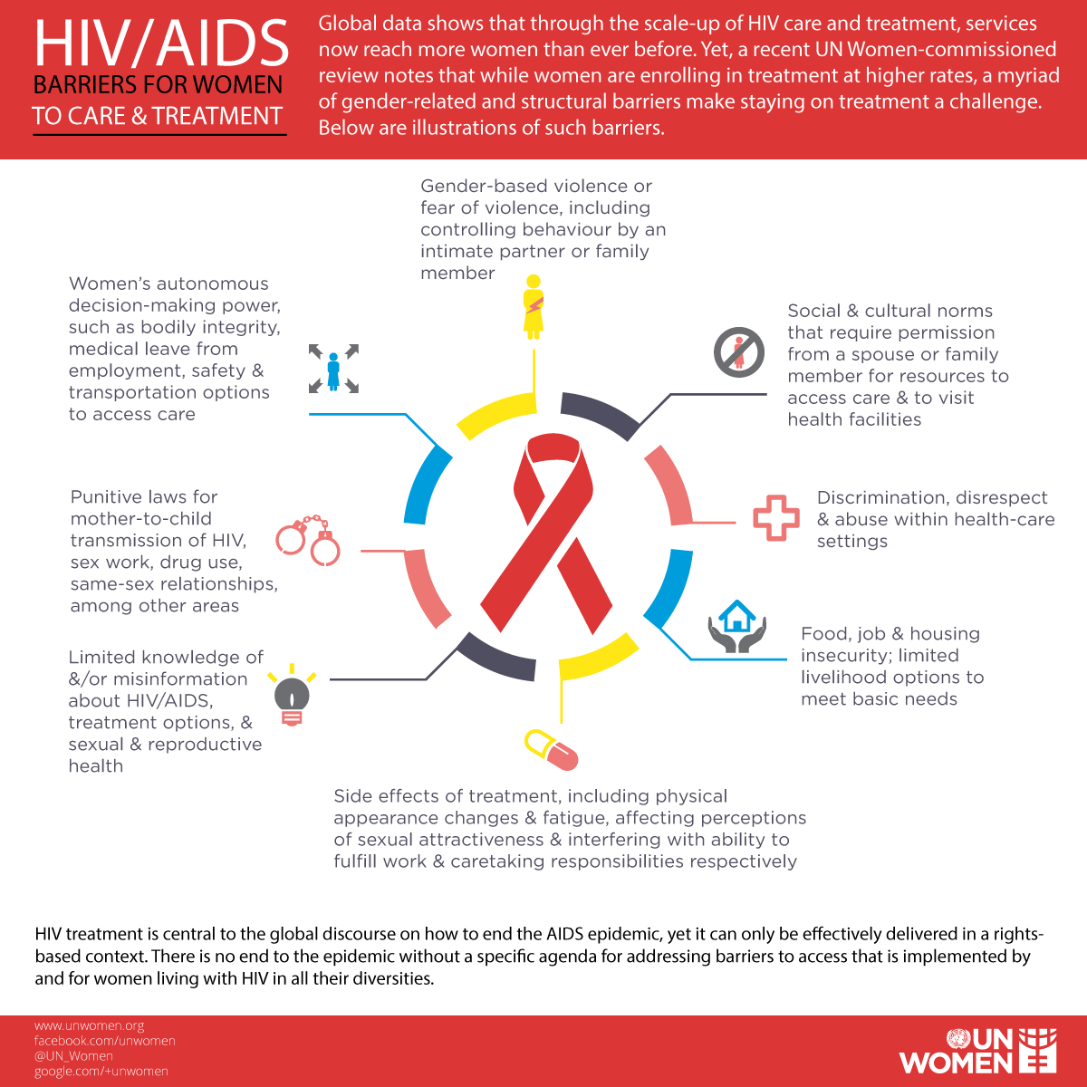 definition of hiv and aids health and social care essay Hiv/aids essay  topics: hiv social issues facing hiv/aids today are as diverse as the definition, and statement of hiv/aids african-americans are the.