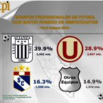 De qué equipo de fútbol son hinchas los peruanos. Encuesta de CPI (vía @tuesta) http://t.co/r0m8aswRE4