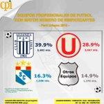 SIN NOVEDAD: encuesta de #CPI revela con estadísticas por qué club late el corazón de los peruanos #ArribaAlianza http://t.co/8BZsEVpEV0