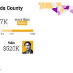 """#Dolphins fan Rubio """"@MiamiHerald: INTERACTIVE GRAPHIC: Jeb and Marco: The 2016 Money Race http://t.co/UNWRCVWyd5 http://t.co/t8mTRiKKJZ"""""""