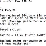 Di Maria fee spent and fee received break down #MUFC http://t.co/c05zLt4rXz
