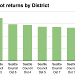 District 3 retains dubious distinction w Seattle's best turnout thus far. City turns in rather pitiful 21.5% to date http://t.co/3lXKCkCcNu