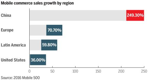 #mobile driving #ecommerce: a 2x growth via sales derived from smartphones & tablets to $88 billion http://t.co/waEv3ZxKCN