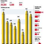 ????[Infografía] En agosto, tercera cifra más alta de asesinatos http://t.co/Lkrg28dTQQ http://t.co/LRfjpXkvKi