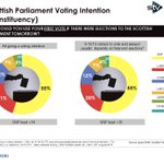 Holyrood Voting Intention - Constituency SNP 55%, Labour 20%, Cons 12% LDs 7% - SNP lead 35 pts #sp16 @IpsosMORIScot http://t.co/0mtwhglkyJ