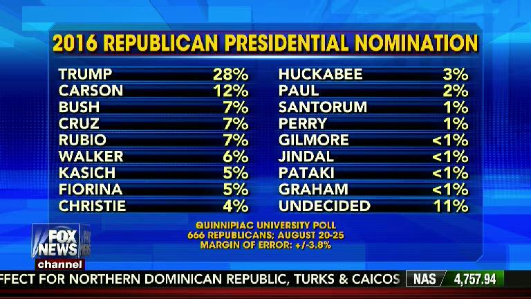 According to a @QuinnipiacPoll, @realDonaldTrump is pulling further ahead of the GOP field with a new high of 28%. http://t.co/ffiaaHaXYl