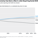 Social skills matter for tomorrow's jobs than most realize : http://t.co/d4BFcSoyJg http://t.co/NwGlvs3oOY