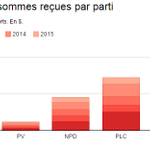 Combien dargent a chaque parti dans ses coffres? #elxn42 #polcan #cdnpoli http://t.co/AuNPvhimM9 http://t.co/4PFQ8aH86Z