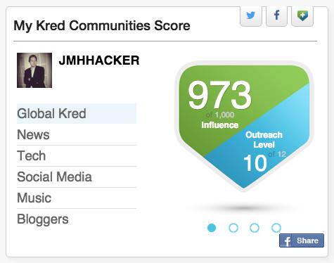 #ThrowbackThursday to our #Kred Influencer Feature - @JMHHacker of http://t.co/ZGu3ekZvOK http://t.co/l6DnzTX7k3 http://t.co/XUzCFRMlpL