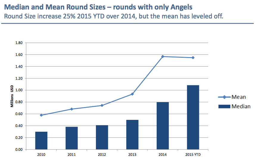 Round sizes have grown from $800K to over $1M since 2014 according to new @ARIHaloReport http://t.co/bDeYoHOmuq http://t.co/4C3fMvUHTW