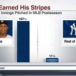 Yankees will be without their most experienced MLB postseason pitcher in the playoffs in CC Sabathia http://t.co/ztH2eZ3cGN