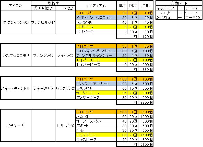 FGOハロウィン交換数、および素材間レートが出てたので改めて表へ起こしてみた https://t.co/DLfU90KDkQ