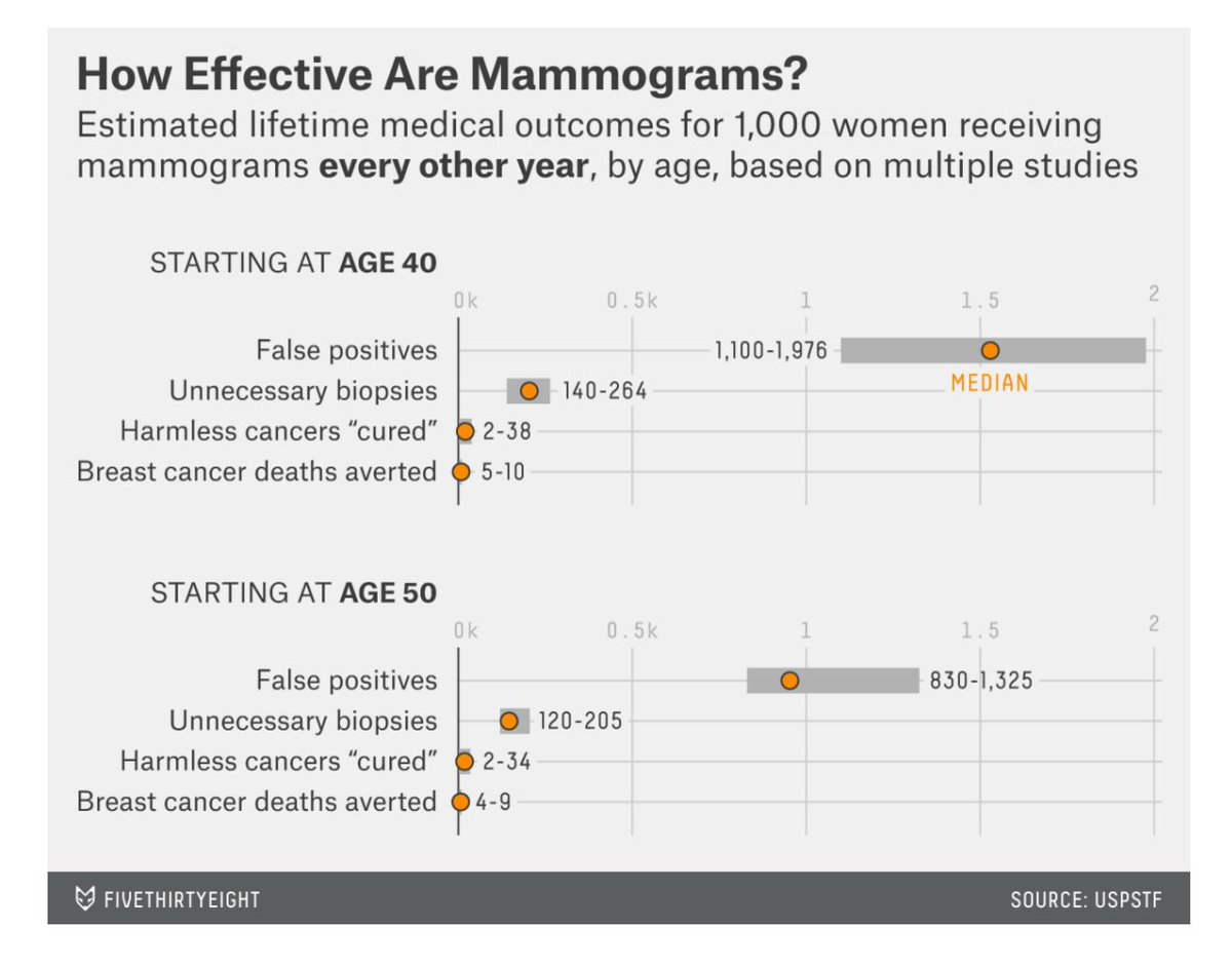 Which common test has a 61% false positive rate over 10 years? Mammograms  https://t.co/hOXBM1kGy9 #bcsm https://t.co/eSffY3hhaH