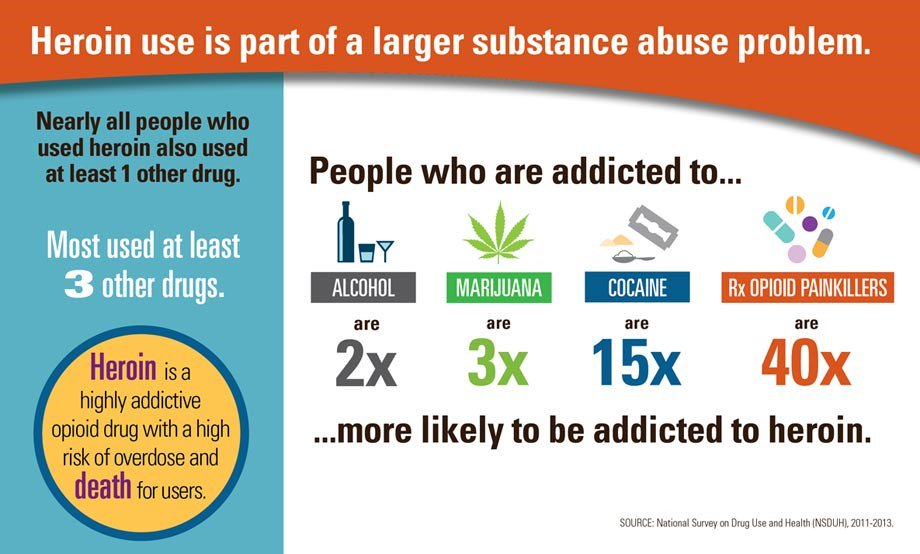 Not only are people using heroin, they are also abusing multiple other substances.  https://t.co/yZNpZDB3Mm https://t.co/nL2jRaTXEW