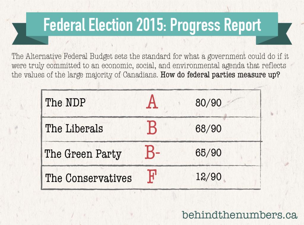 Who has the most progressive platform? @DavidMacCdn gives out grades: http://t.co/j903D1rPRa #cdnpoli #elxn42 http://t.co/5Ve5BsSL6a