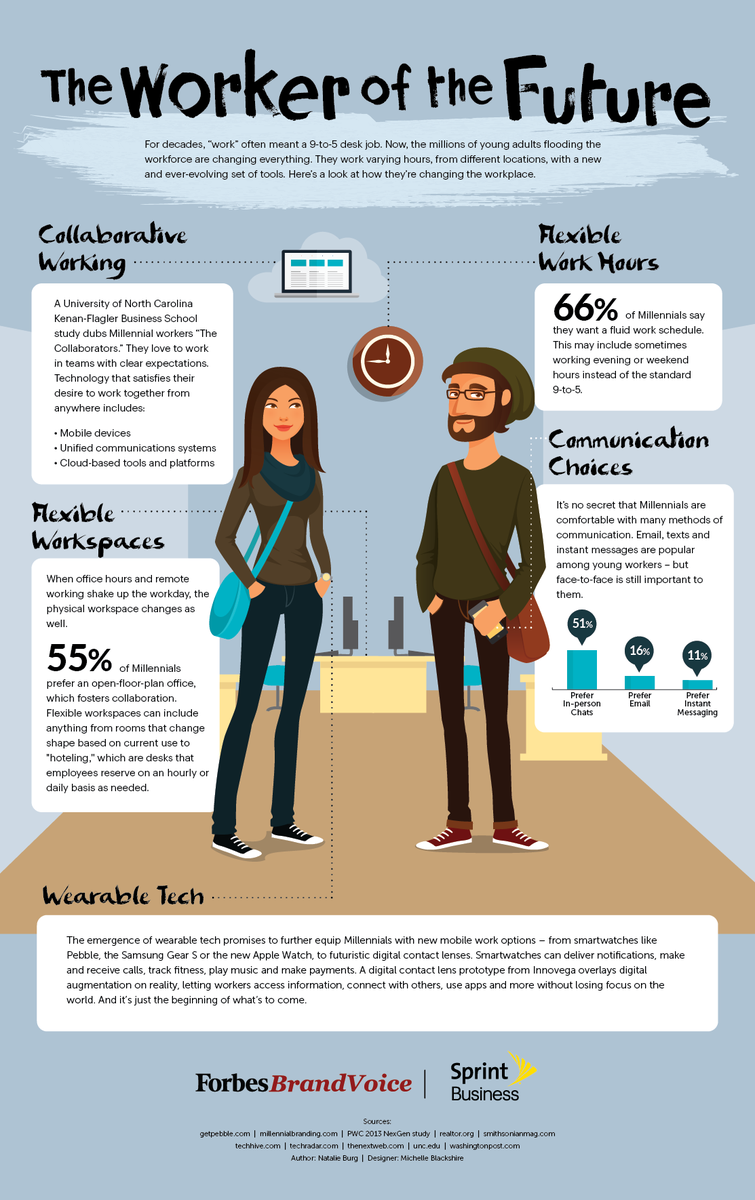 The Worker of the Future #FutureofWork #Millennials http://t.co/0p6bkEwZJs