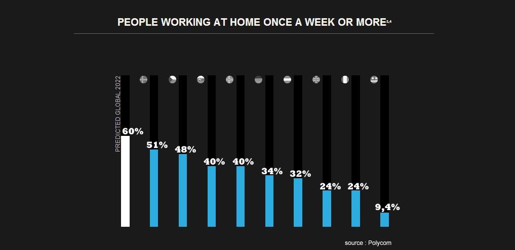 D'ici 2022, 60% des salariés de bureau travailleront régulièrement de chez eux https://t.co/Meb9GgRn16 #télétravail https://t.co/u5W4uktKfr