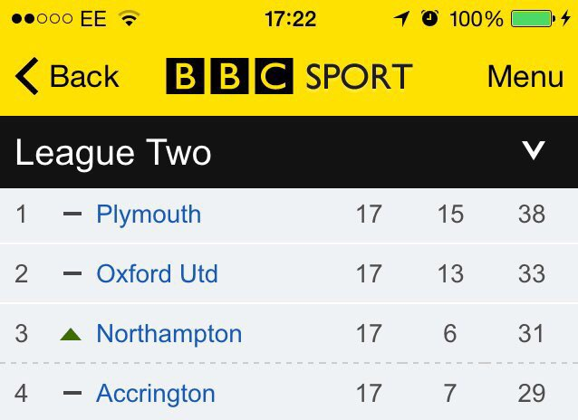 Well done @Only1Argyle. Doing Plymouth proud! #pafc https://t.co/qh2lAXqYJL