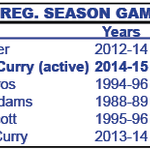 Stephen Curry has now passed Dana Barros for the 2nd-longest regular-season 3-point streak in NBA history (90 games) https://t.co/UGxaERYpyV