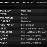 FASTEST LAPS (after 43 of 55 laps) Hamilton back up top with a 1:44.713 #AbuDhabiGP #F1Finale https://t.co/ZU7UaZPJZy