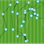 Every #FCB player had a touch in the buildup to the 2nd goal, scored by #Messi. 29 #FCB 2–0 ROM #FCBLive #FCBvRoma https://t.co/zjmIcWmgon