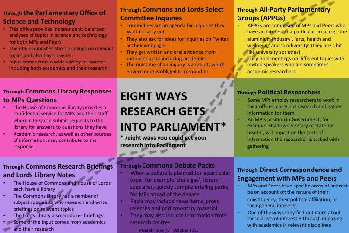 Essential Guide: Eight ways research gets into Parliament https://t.co/C9YXhjIZyx https://t.co/vl1XTlqfSq