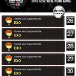 "EXO ranks #1 ""Most Supported Star"" on 2015 MAMA for 6 consecutive days https://t.co/pYzqEjkFgY"