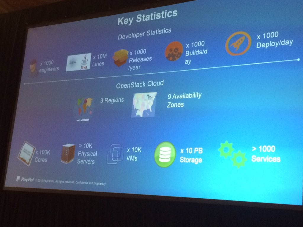 .@PayPal deploys ~1,000 times a day. 10k+ physical servers running Openstack #GartnerDC https://t.co/9crVp4NgIl