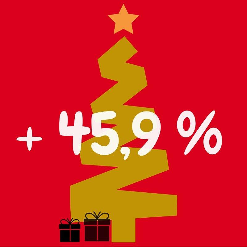 Online retailers zien in drie weken voor Kerstmis omzet met 46% toenemen https://t.co/mzonm0Ep54 #kerst #webshops https://t.co/AsD5KoJzg2