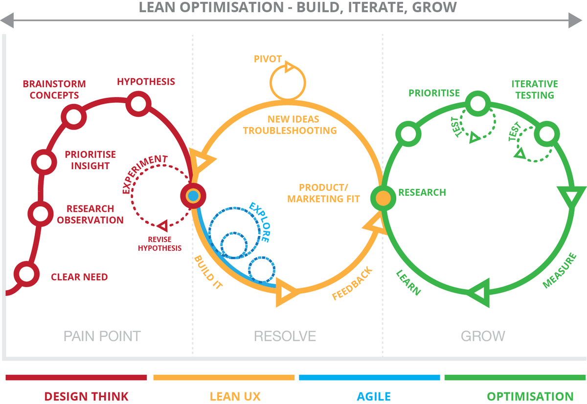 Awesome lean optimization diagram from Mr. @OptimiseOrDie #cro #lean #optimization #UX https://t.co/XkDbInyhGi