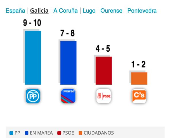 Segundo a enquisa da TVG, @En_Marea xa é a segunda forza política de #Galicia https://t.co/kPQuVR7fY8