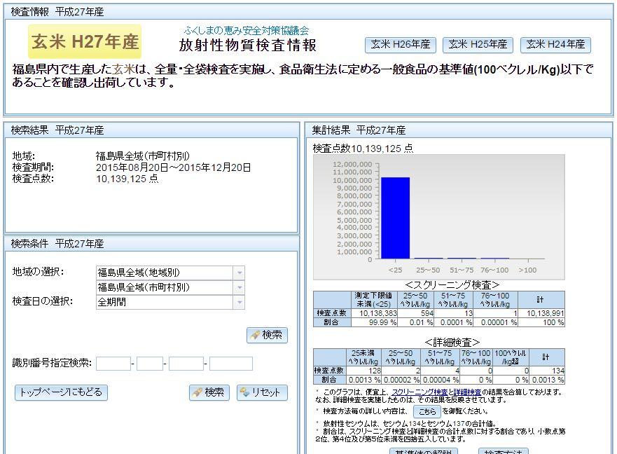 いわき市の米が・・・というツイートを見かけたのでふくしまの恵みHPを久し振りに見に行きました。すでに1000万検体超えましたね。でも基準値超えは無し。詳細検査はこちら https://t.co/ciB0jr0WEA https://t.co/OxU5WhX8W6