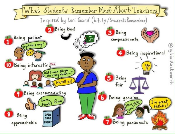 What students remember most about teachers. Via @sylviaduckworth thanks @7Mrsjames https://t.co/cxdd4HawrE