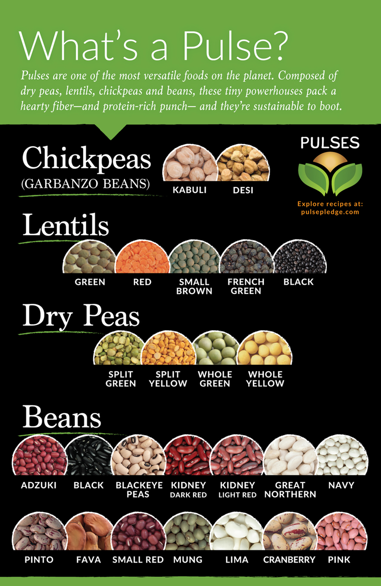 .@UN has declared 2016 the International Year of Pulses - dry peas, lentils, chickpeas & beans! #lovepulses #IYP2016 https://t.co/l44Rw6uzQt