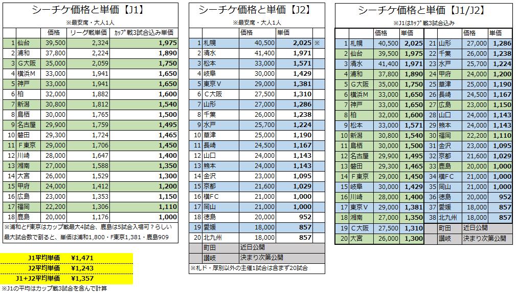 気になったんでJ1・J2のシーチケ価格をエクセルにぶっ込んで並べてみた  ・札幌仙台清水たけー ・水戸様安いと思ってたけど中位だった ・鹿島やっすw ・J1はカップ戦3試合込みなの知らんかった  J1ややこいとこ多いけどひとまず https://t.co/sfGogZo8Ah